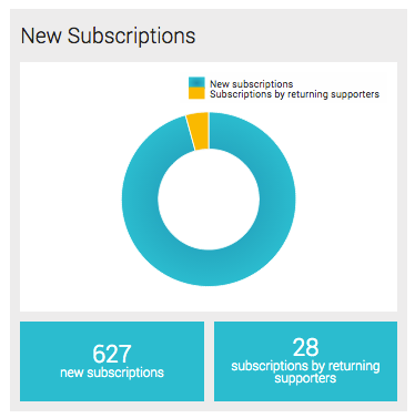 new_subscriptions.png