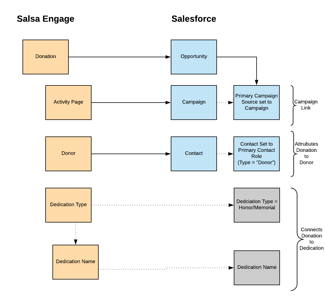 2_Salsa_Engage_-_Salesforce_Integration__One-Time_Donation_Data_Model.png