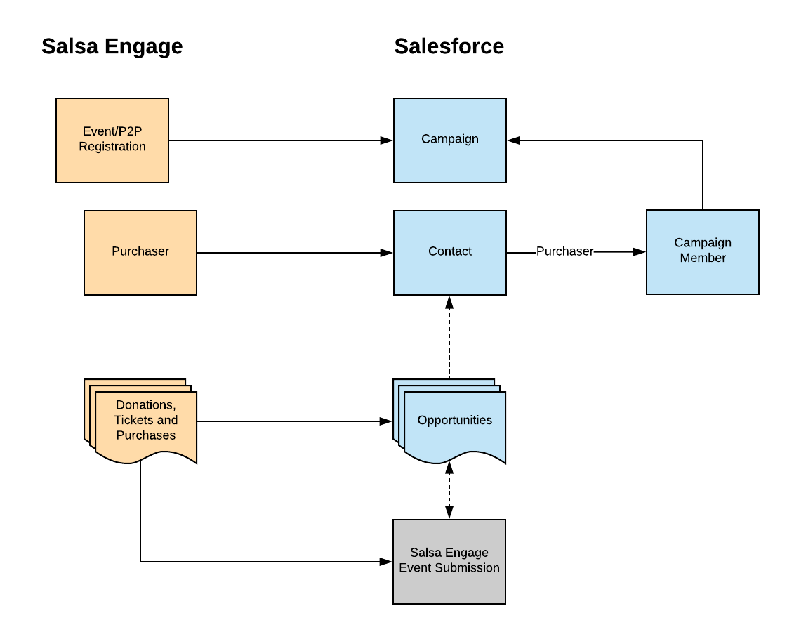 5_Salsa_Engage_-_Salesforce_Integration__Event_Data_Model.png