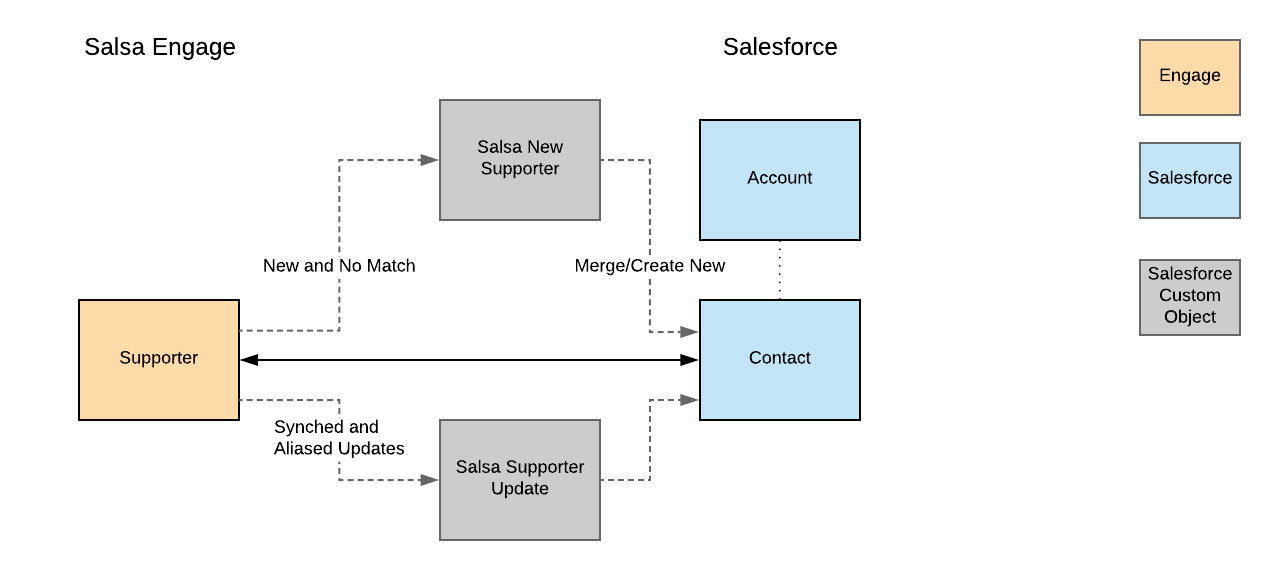1_Copy_of_Salsa_Engage_-_Salesforce_Data_Model.png