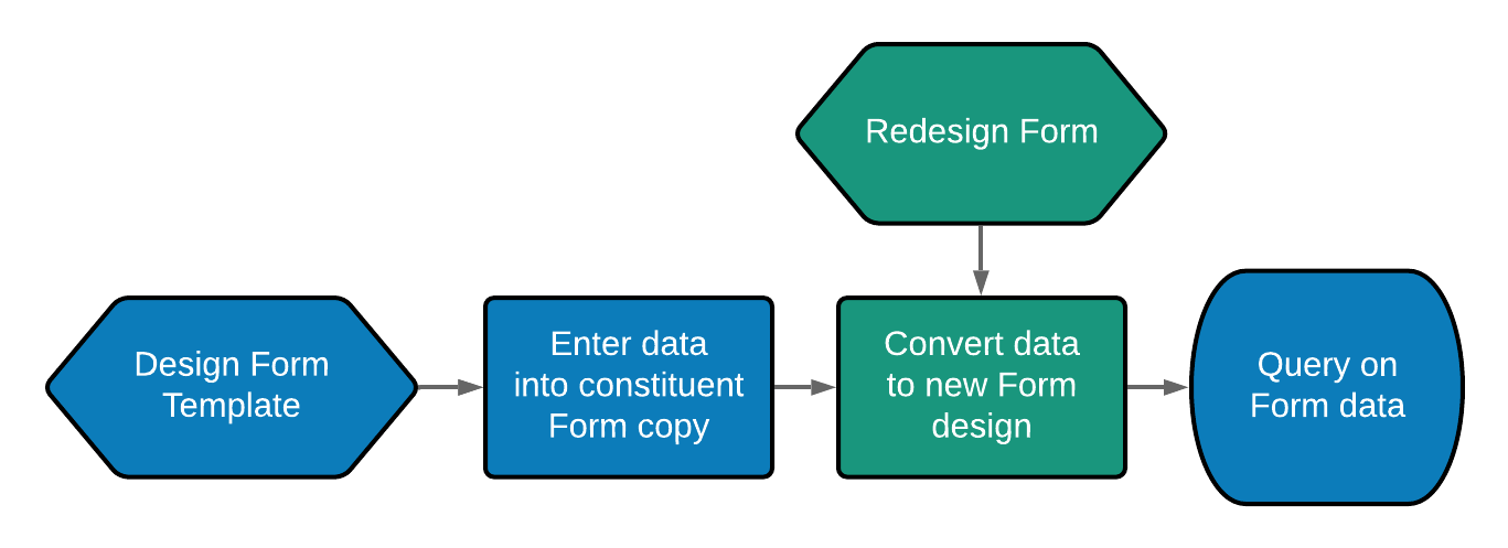 Forms_Workflow.png