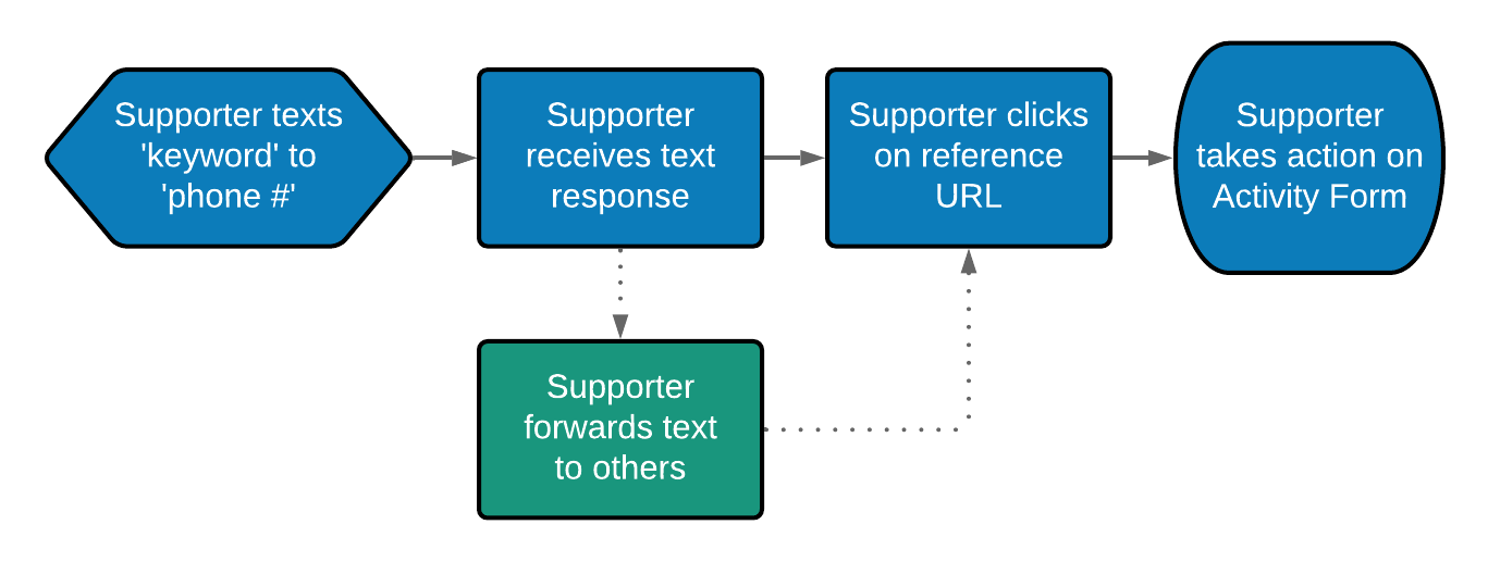 Text_to_Initiate_Supporter_Workflow.png