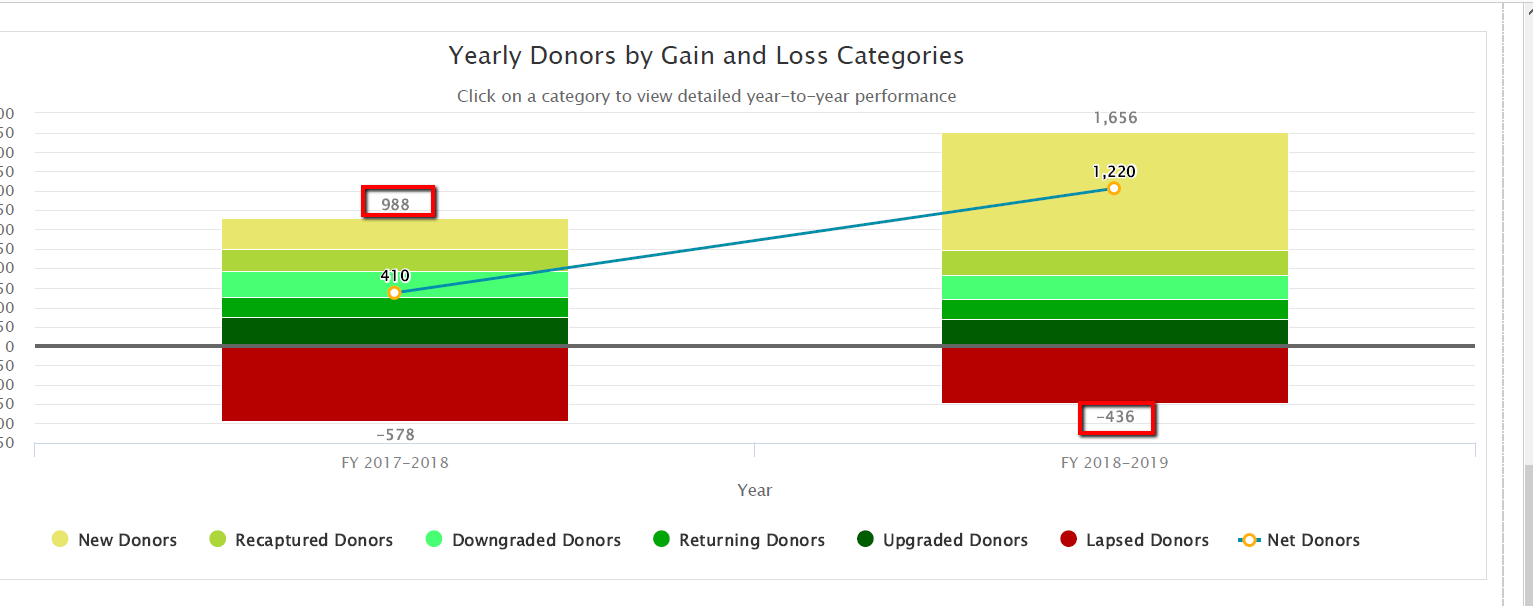 Yearly_Donors_Calculate_Retention_Rate.png