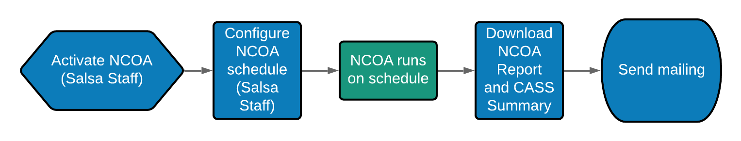 NCOA_Workflow.png
