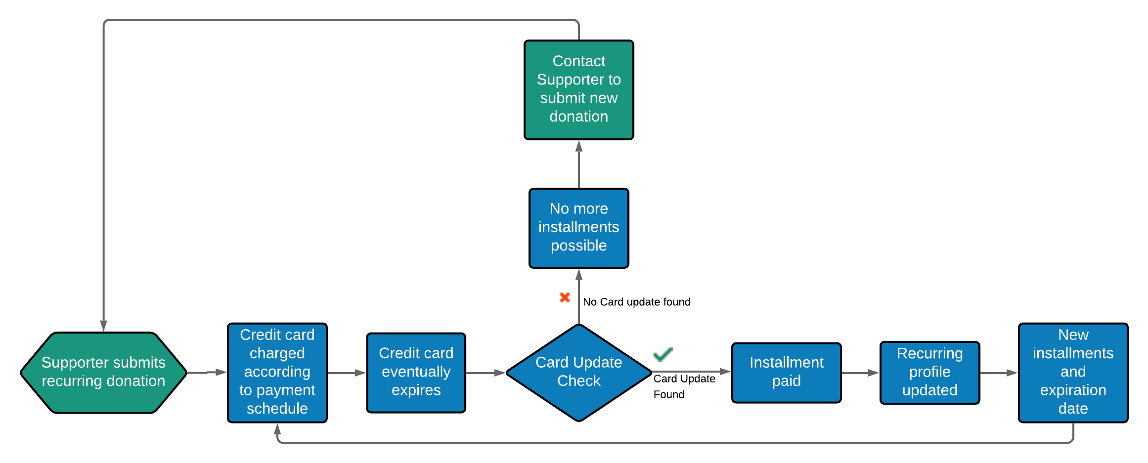 Credit_Card_Updater_Overview__2_.png